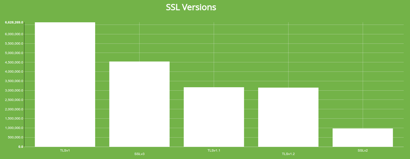 Distribution of supported SSL versions on the Internet