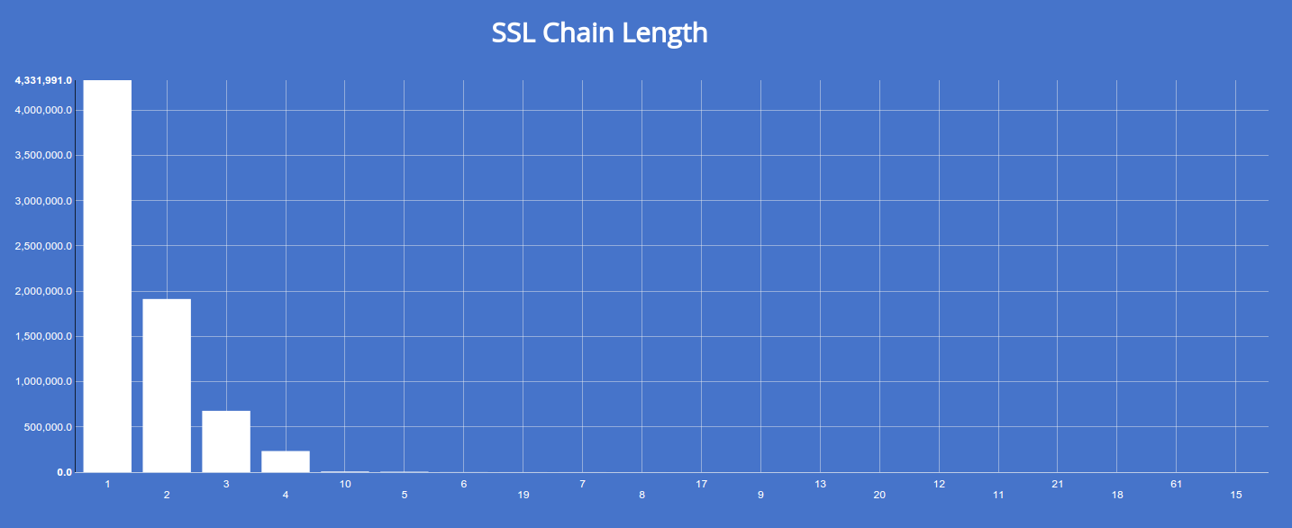 Keeping up with ssl or you can generate a distribution of certificate chain lengths by faceting on sslaincount 1betcityfo Choice Image